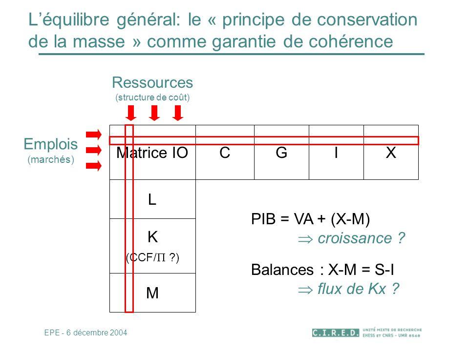 Léquilibre général: le « principe de conservation de la masse » comme garantie de cohérence EPE - 6 décembre 2004 Matrice IOCGI L K (CCF/ ?) M X Resso