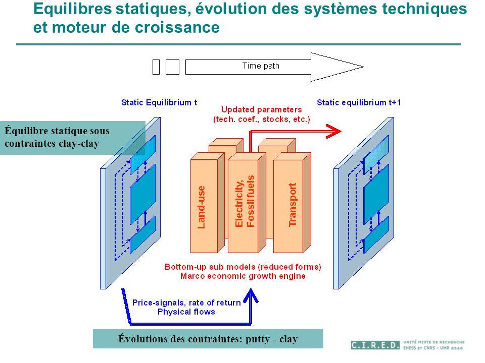 Equilibres statiques, évolution des systèmes techniques et moteur de croissance Équilibre statique sous contraintes clay-clay Évolutions des contraint