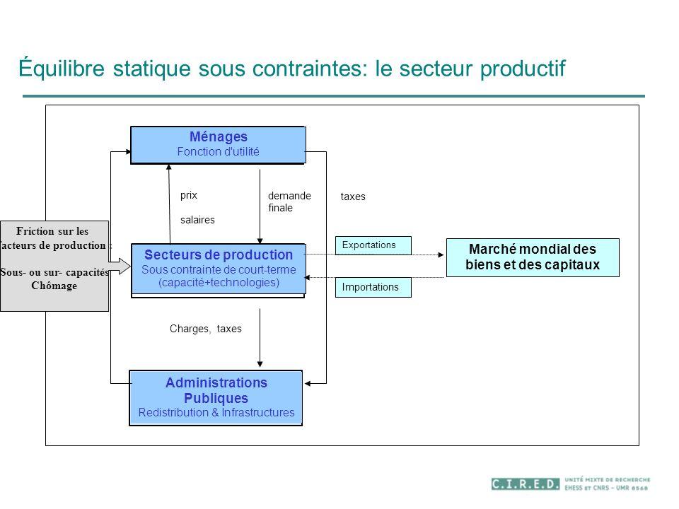 Équilibre statique sous contraintes: le secteur productif Transfers Charges, taxes prix salaires demande finale taxes Ménages Fonction d'utilité Secte