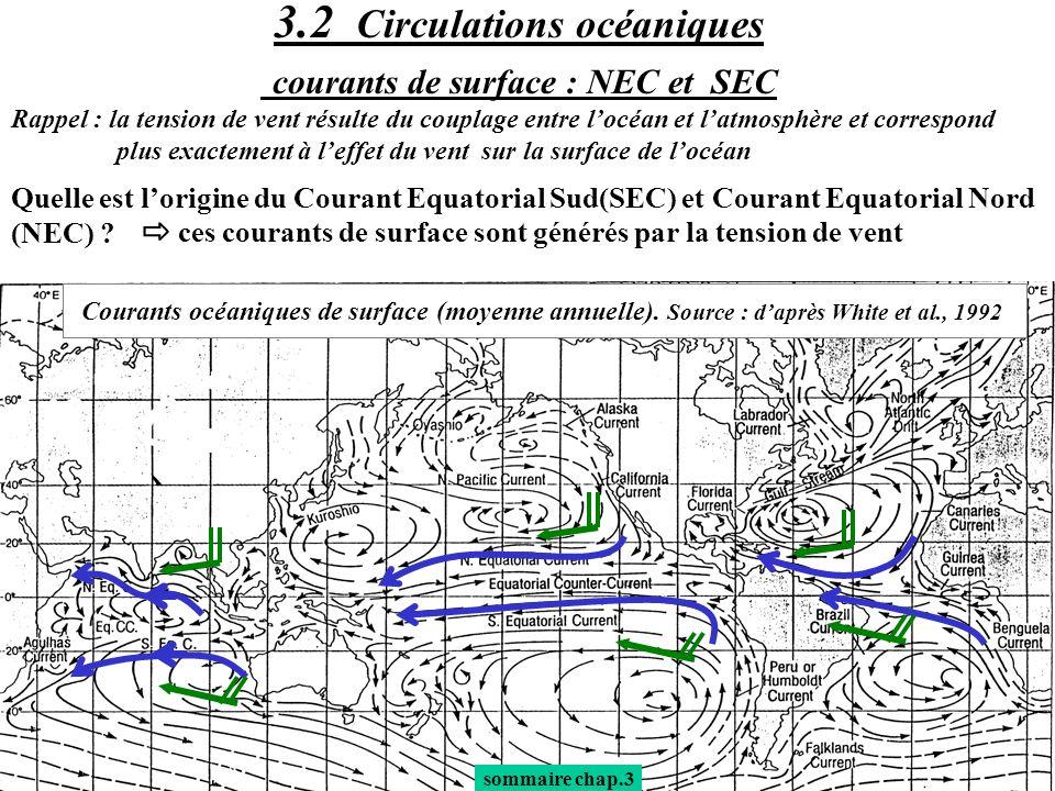 sommaire chap.3 chap 3.3 : ZCIT Comme le couplage océan-atmosphère joue un rôle important sous les tropiques (flux de chaleur latente et flux de chaleur sensible sont liés à la TSM), on observe de fortes précipitations dans les régions où la TSM est maximum (>28°C) En moyenne annuelle la ZCIT ( ) est située entre 5°N et 10°N sur le Pacifique Central - Pacifique Est - Atlantique.