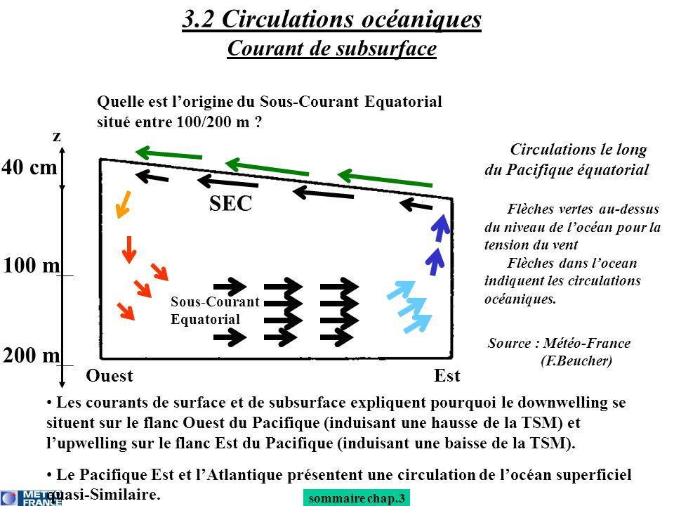 100 m 40 cm OuestEst z Circulations le long du Pacifique équatorial Flèches vertes au-dessus du niveau de locéan pour la tension du vent Flèches dans