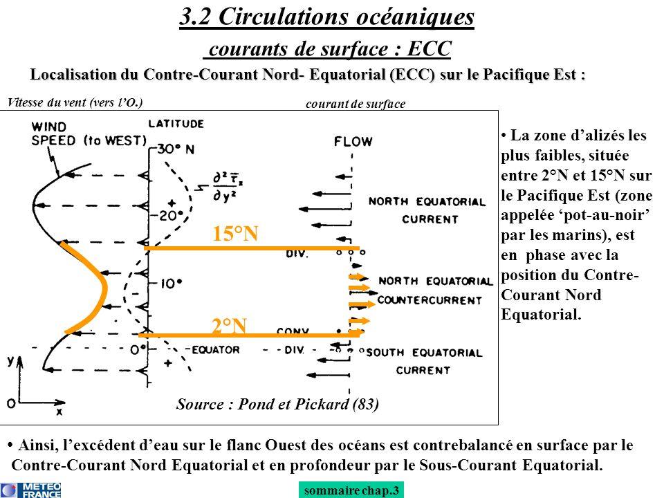Ainsi, lexcédent deau sur le flanc Ouest des océans est contrebalancé en surface par le Contre-Courant Nord Equatorial et en profondeur par le Sous-Co