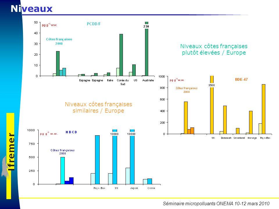 Séminaire micropolluants ONEMA 10-12 mars 2010 Niveaux Niveaux côtes françaises plutôt élevées / Europe Niveaux côtes françaises similaires / Europe