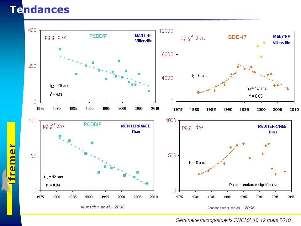 Séminaire micropolluants ONEMA 10-12 mars 2010 Tendances Munschy et al., 2008 Johansson et al., 2006