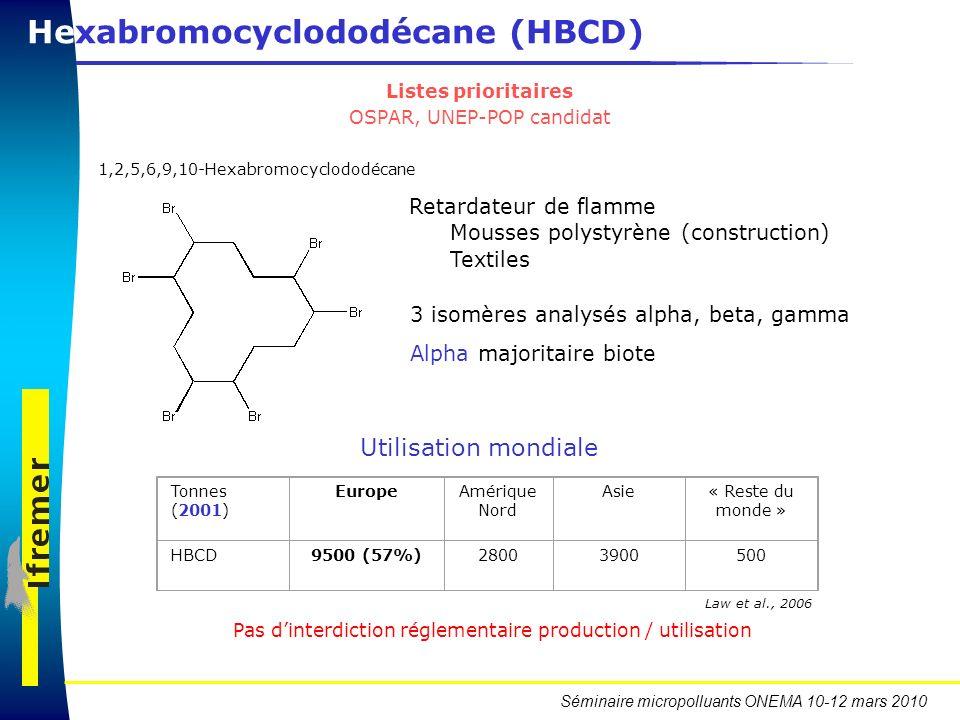 Séminaire micropolluants ONEMA 10-12 mars 2010 Hexabromocyclododécane (HBCD) 1,2,5,6,9,10 Hexabromocyclododécane 3 isomères analysés alpha, beta, gamm