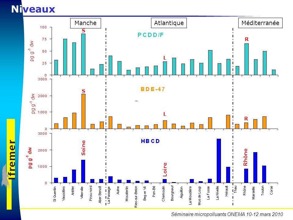 Séminaire micropolluants ONEMA 10-12 mars 2010 Niveaux Atlantique Manche Méditerranée Loire Rhône Seine L R S L R S