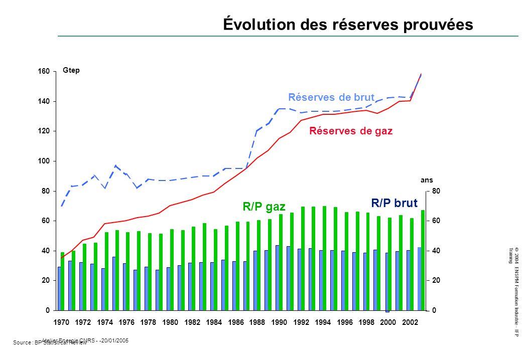 © 2004 ENSPM Formation Industrie - IFP Training Atelier Energie CNRS - -20/01/2005 0 20 40 60 80 100 120 140 160 1970197219741976197819801982198419861