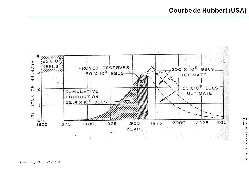 © 2004 ENSPM Formation Industrie - IFP Training Atelier Energie CNRS - -20/01/2005 Courbe de Hubbert (USA)
