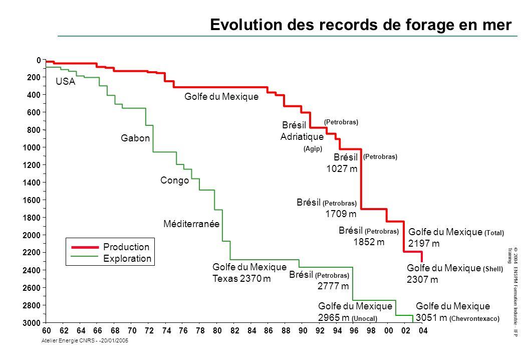 © 2004 ENSPM Formation Industrie - IFP Training Atelier Energie CNRS - -20/01/2005 0 200 400 600 800 1000 1200 1400 1600 1800 2000 2200 2400 2600 2800