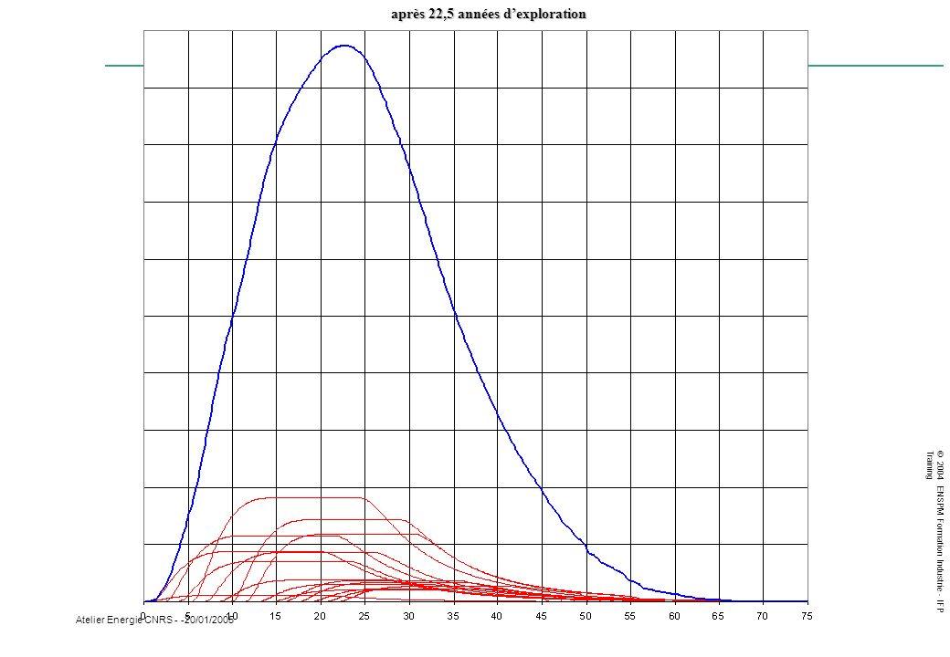© 2004 ENSPM Formation Industrie - IFP Training Atelier Energie CNRS - -20/01/2005 après 22,5 années dexploration
