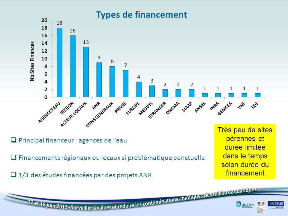 Types de financement Principal financeur : agences de leau Financements régionaux ou locaux si problématique ponctuelle 1/3 des études financées par d