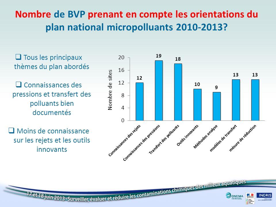 Nombre de BVP prenant en compte les orientations du plan national micropolluants 2010-2013? Tous les principaux thèmes du plan abordés Connaissances d