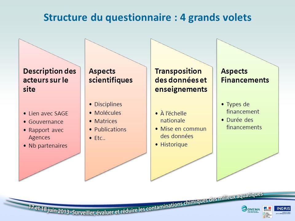 Structure du questionnaire : 4 grands volets Description des acteurs sur le site Lien avec SAGE Gouvernance Rapport avec Agences Nb partenaires Aspect
