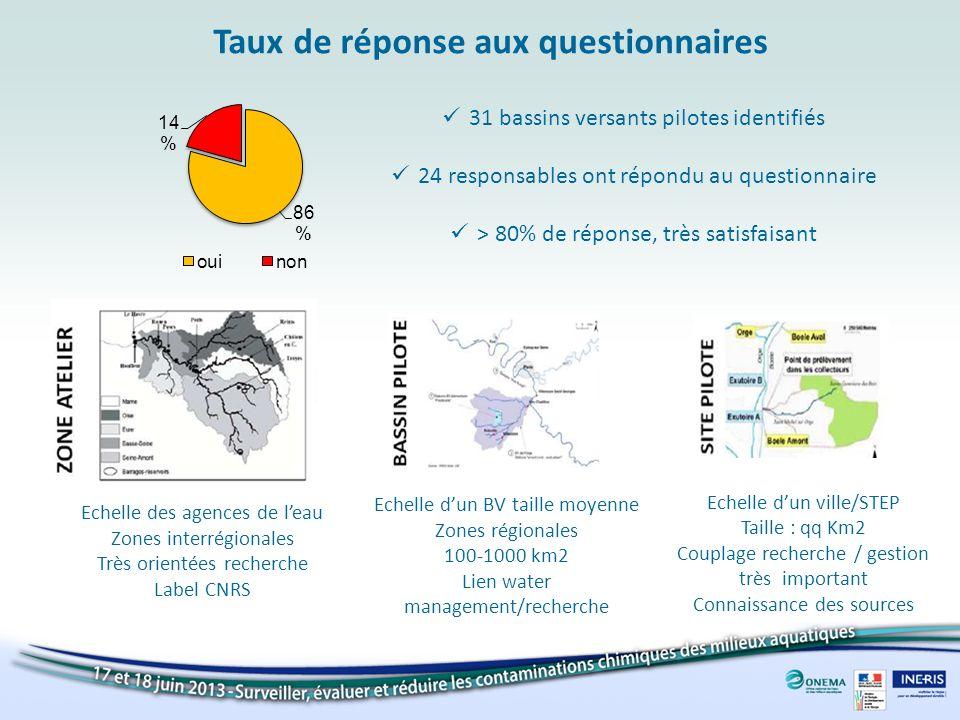 Taux de réponse aux questionnaires 31 bassins versants pilotes identifiés 24 responsables ont répondu au questionnaire > 80% de réponse, très satisfai