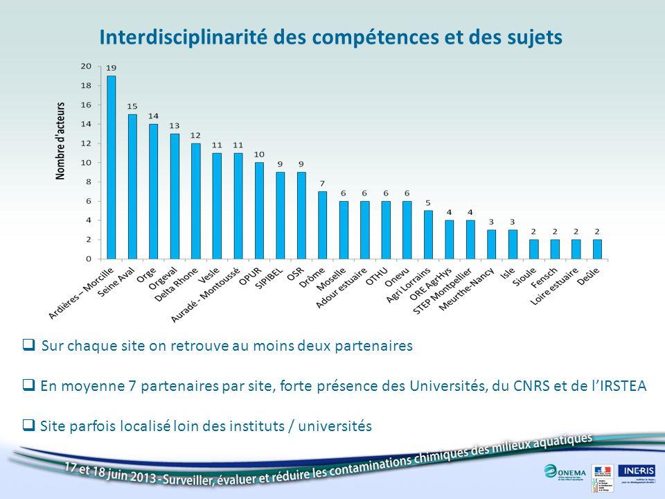 Sur chaque site on retrouve au moins deux partenaires En moyenne 7 partenaires par site, forte présence des Universités, du CNRS et de lIRSTEA Site parfois localisé loin des instituts / universités Interdisciplinarité des compétences et des sujets