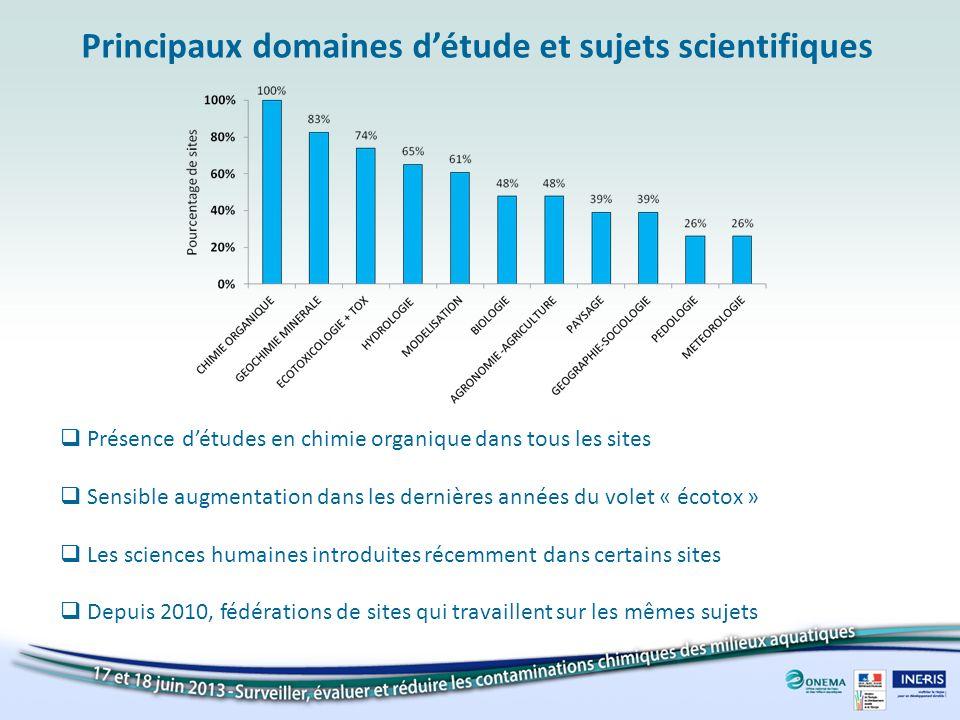 Présence détudes en chimie organique dans tous les sites Sensible augmentation dans les dernières années du volet « écotox » Les sciences humaines int