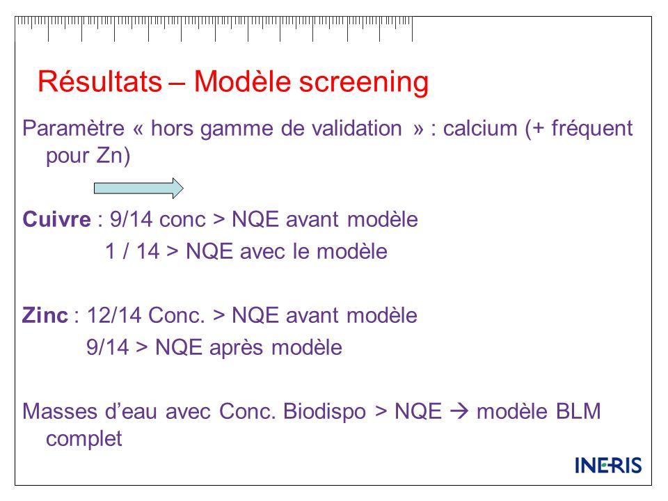 Résultats – Modèle screening Paramètre « hors gamme de validation » : calcium (+ fréquent pour Zn) Cuivre : 9/14 conc > NQE avant modèle 1 / 14 > NQE