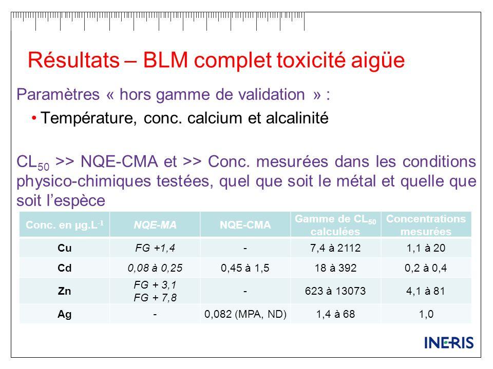Résultats – BLM complet toxicité aigüe Paramètres « hors gamme de validation » : Température, conc. calcium et alcalinité CL 50 >> NQE-CMA et >> Conc.