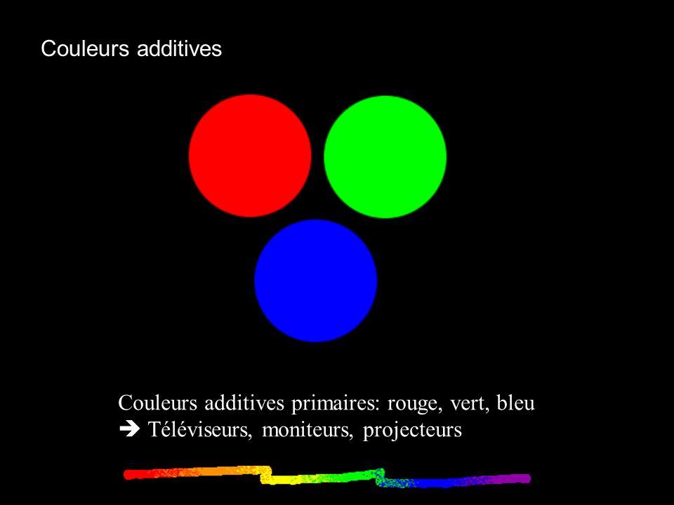 Couleurs soustractives Couleurs soustractives primaires: cyan,magenta, jaune - Cyan = bleu + vert = blanc – rouge filtre le rouge.