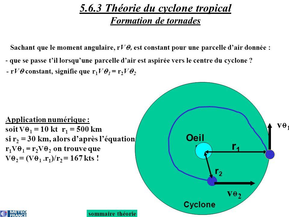 Sachant que le moment angulaire, rV, est constant pour une parcelle dair donnée : Eye Oeil Cyclone r1r1 v 1 r2r2 v 2 - rV constant, signifie que r 1 V