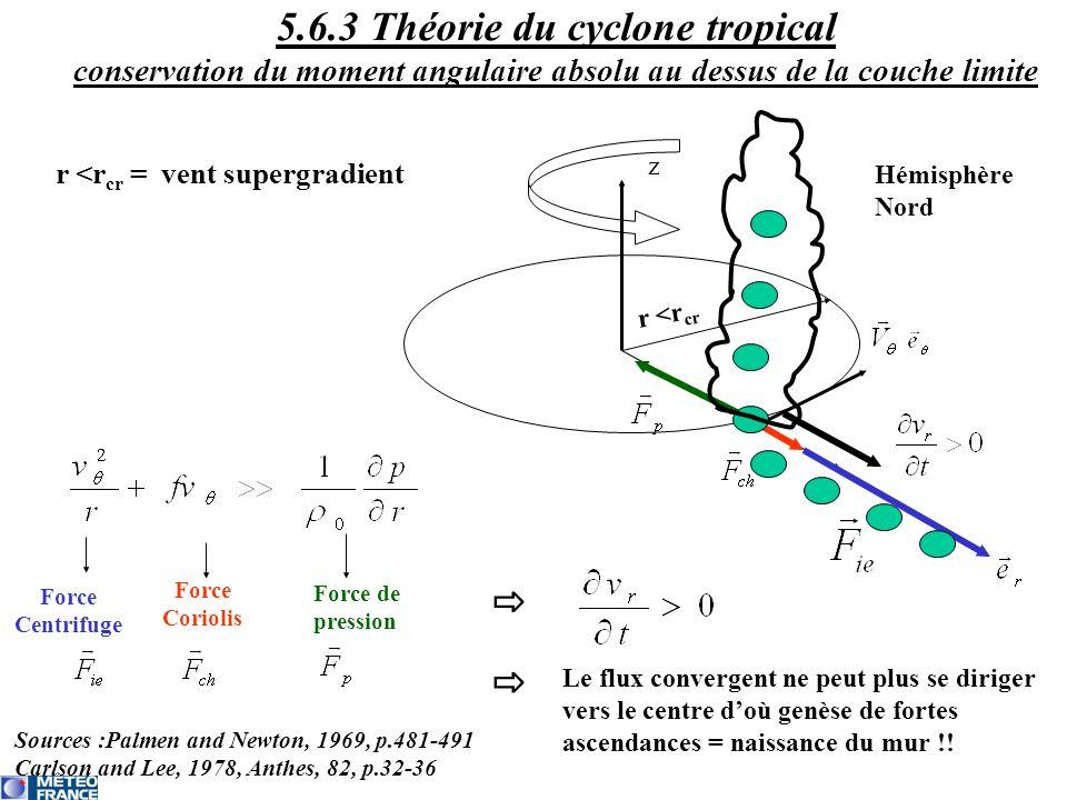 r <r cr z r <r cr = vent supergradient Force Centrifuge Force Coriolis Force de pression Hémisphère Nord Le flux convergent ne peut plus se diriger ve