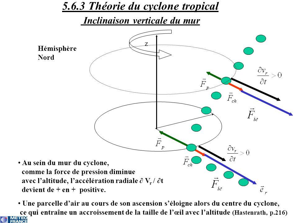 Au sein du mur du cyclone, comme la force de pression diminue avec laltitude, laccélération radiale V r / t devient de + en + positive. Une parcelle d