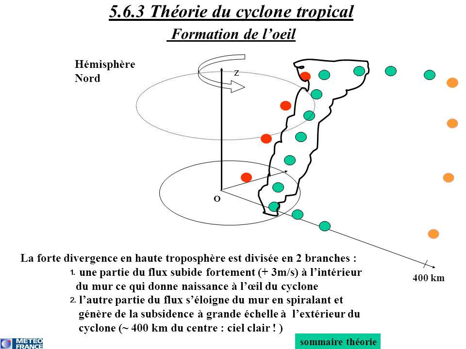 z La forte divergence en haute troposphère est divisée en 2 branches : une partie du flux subide fortement (+ 3m/s) à lintérieur du mur ce qui donne n