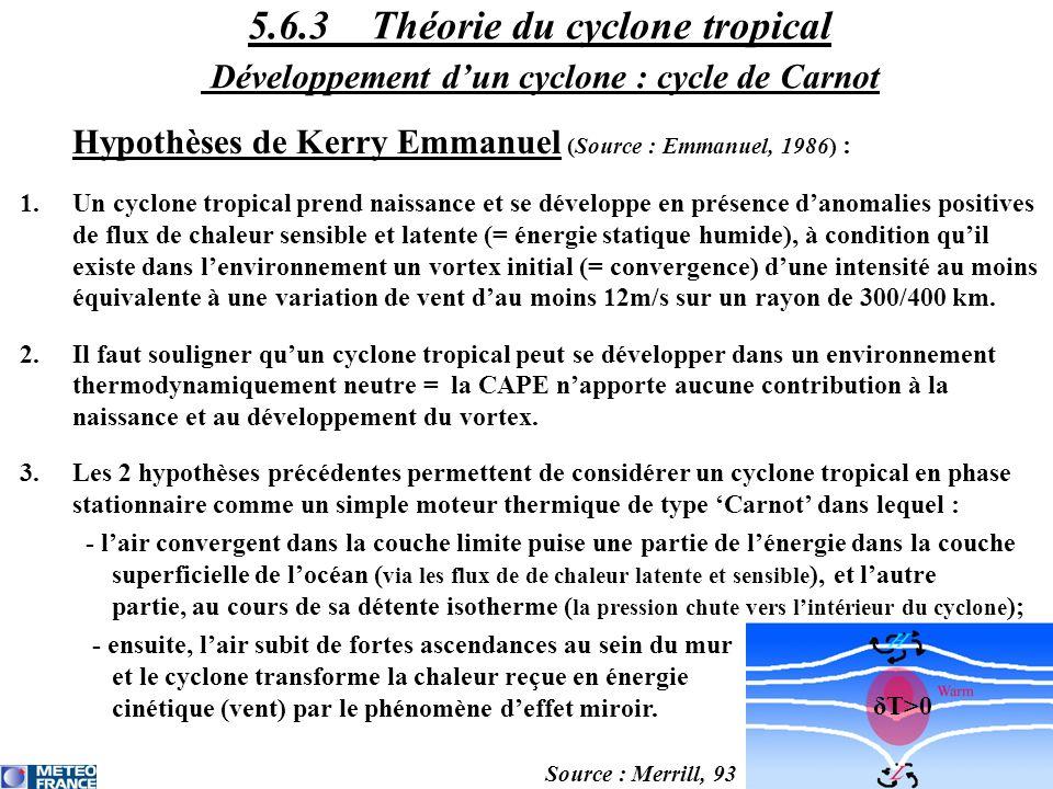Hypothèses de Kerry Emmanuel (Source : Emmanuel, 1986) : 1.Un cyclone tropical prend naissance et se développe en présence danomalies positives de flu