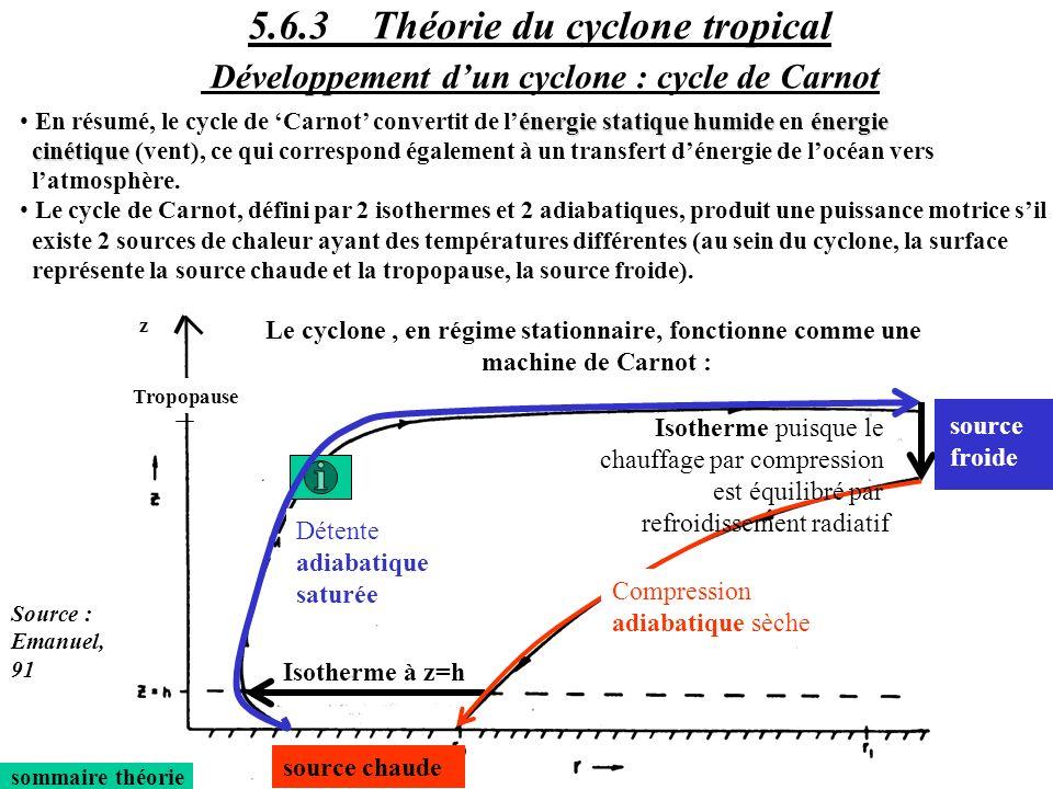 Isotherme à z=h sommaire théorie énergie statique humideénergie En résumé, le cycle de Carnot convertit de lénergie statique humide en énergie cinétiq