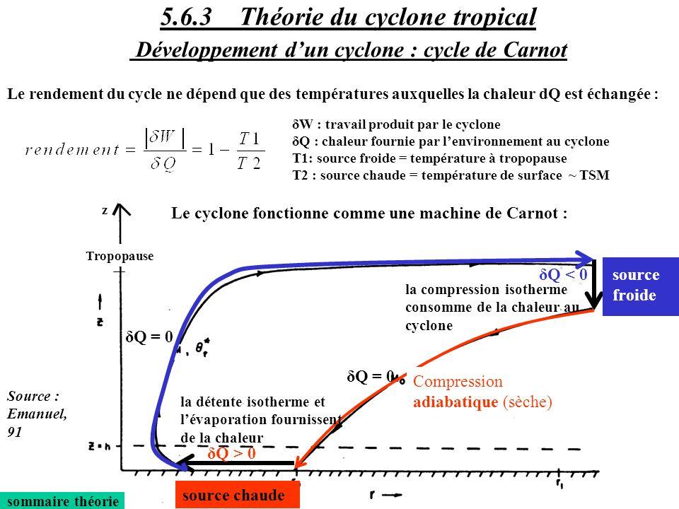 sommaire théorie Le cyclone fonctionne comme une machine de Carnot : source chaude z Tropopause Le rendement du cycle ne dépend que des températures a