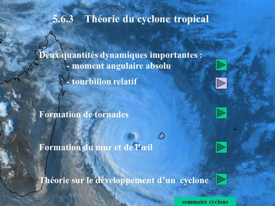Le tourbillon relatif par rapport à laxe du cyclone est : A lintérieur du mur (R<40 km) Entre le centre du cyclone et le rayon r max de vent maxi V max : - la circulation tangentielle se comporte comme une rotation solide, avec pour vitesse angulaire, ω =V max / r max = constante - V / r est constant - ζ r est constant à lintérieur du mur intérieur du mur Tangential Wind (m/s) application numérique r max V Θmax constant r max ω constant V / r sommaire théorie 5.6.3 Théorie du cyclone tropical tourbillon relatif : à lintérieur du mur Profil radial du vent tangentiel (m/s) dans le cyclone Anita.
