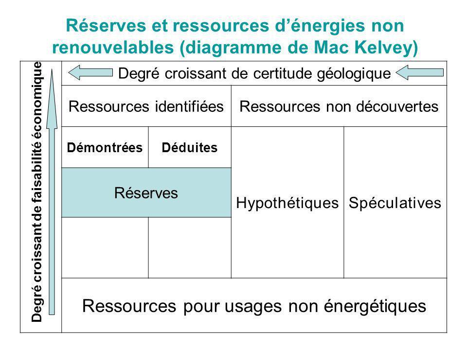 Réserves et ressources dénergies non renouvelables (diagramme de Mac Kelvey) Degré croissant de certitude géologique Ressources identifiéesRessources