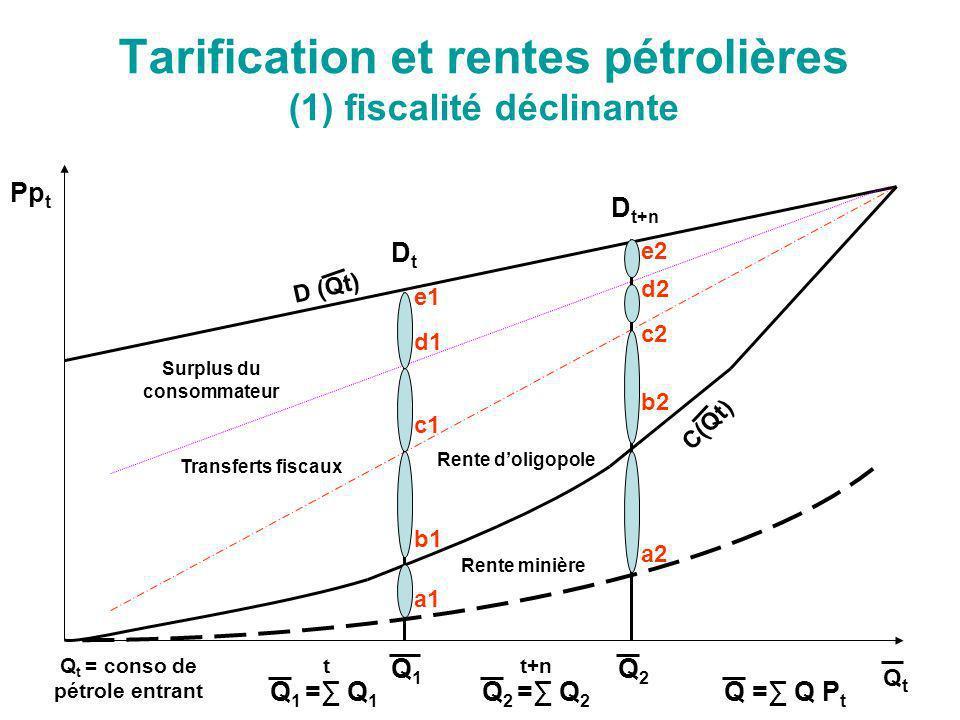 Tarification et rentes pétrolières (1) fiscalité déclinante Pp t QtQt DtDt D t+n Q1Q1 Q2Q2 Q 1 = Q 1 t Q 2 = Q 2 t+n Q = Q P t Surplus du consommateur