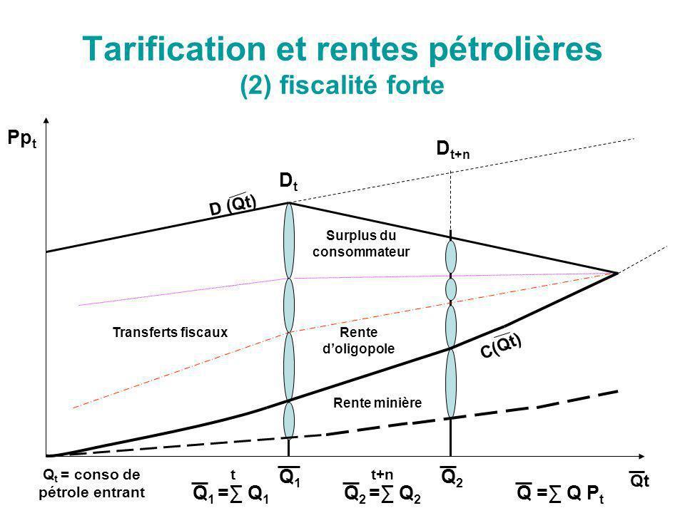 Tarification et rentes pétrolières (2) fiscalité forte Pp t Qt DtDt D t+n Q1Q1 Q2Q2 Q 1 = Q 1 t Q 2 = Q 2 t+n Q = Q P t Surplus du consommateur Rente