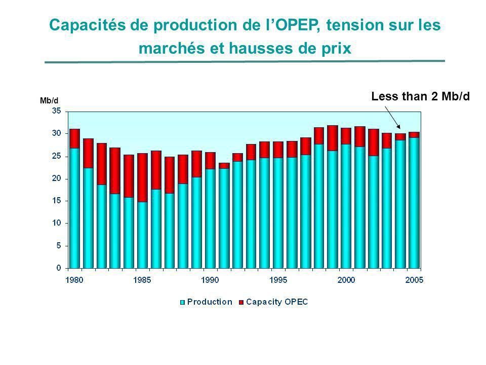 Less than 2 Mb/d Mb/d Capacités de production de lOPEP, tension sur les marchés et hausses de prix