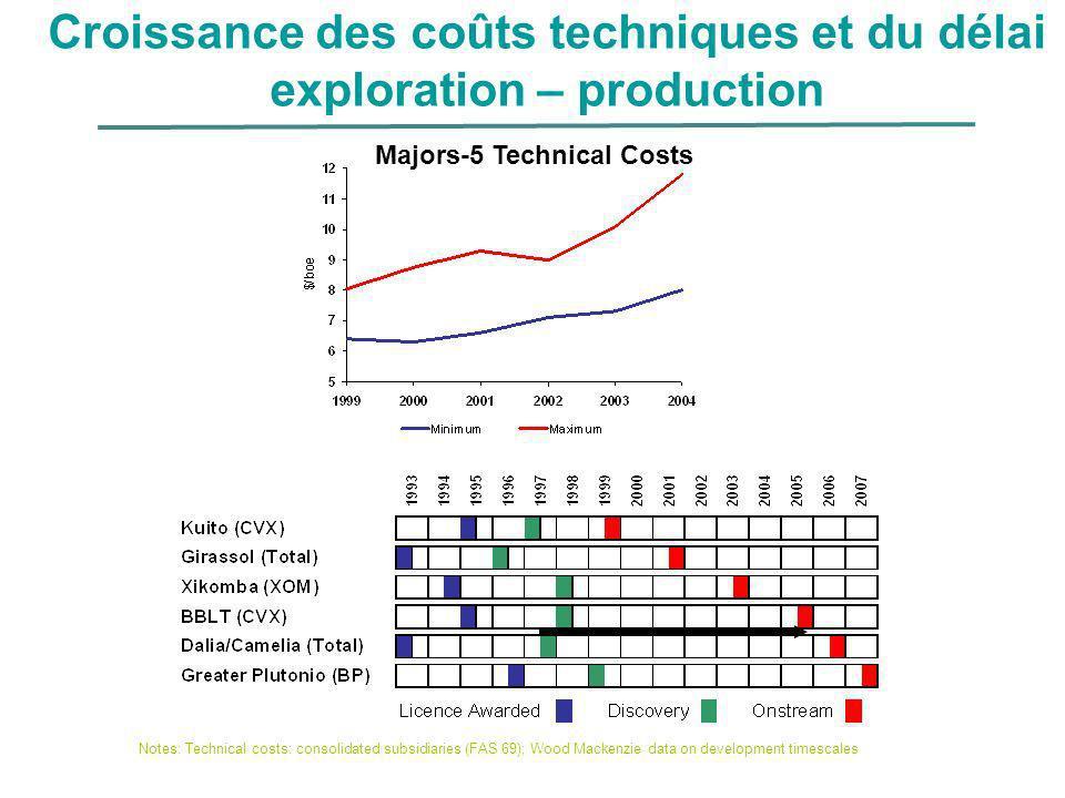 Croissance des coûts techniques et du délai exploration – production Majors-5 Technical Costs Notes: Technical costs: consolidated subsidiaries (FAS 6