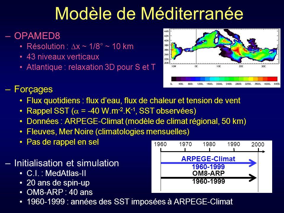 Modèle de Méditerranée –OPAMED8 Résolution : x ~ 1/8° ~ 10 km 43 niveaux verticaux Atlantique : relaxation 3D pour S et T –Forçages Flux quotidiens : flux deau, flux de chaleur et tension de vent Rappel SST ( = -40 W.m -2.K -1, SST observées) Données : ARPEGE-Climat (modèle de climat régional, 50 km) Fleuves, Mer Noire (climatologies mensuelles) Pas de rappel en sel –Initialisation et simulation C.I.