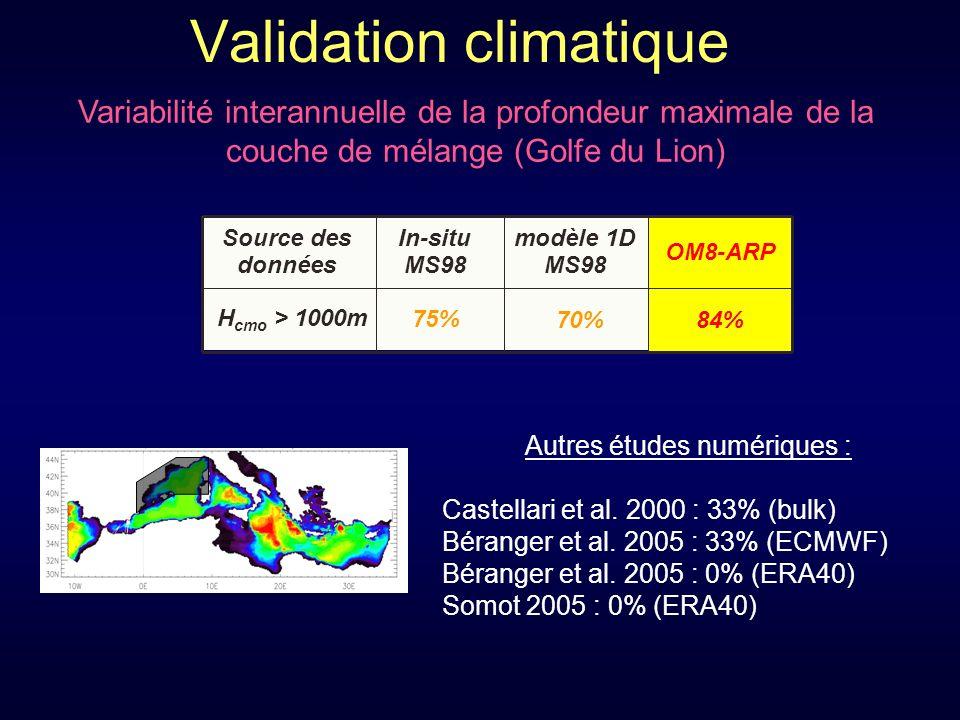 Validation climatique Variabilité interannuelle de la profondeur maximale de la couche de mélange (Golfe du Lion) Autres études numériques : Castellari et al.