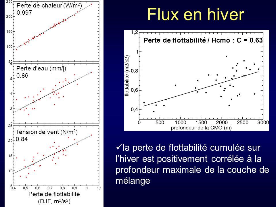 Perte de flottabilité (DJF, m 2 /s 2 ) Flux en hiver Perte deau (mm/j) 0.86 Tension de vent (N/m 2 ) 0.84 la perte de flottabilité cumulée sur lhiver est positivement corrélée à la profondeur maximale de la couche de mélange Perte de flottabilité / Hcmo : C = 0.63 Perte de chaleur (W/m 2 ) 0.997