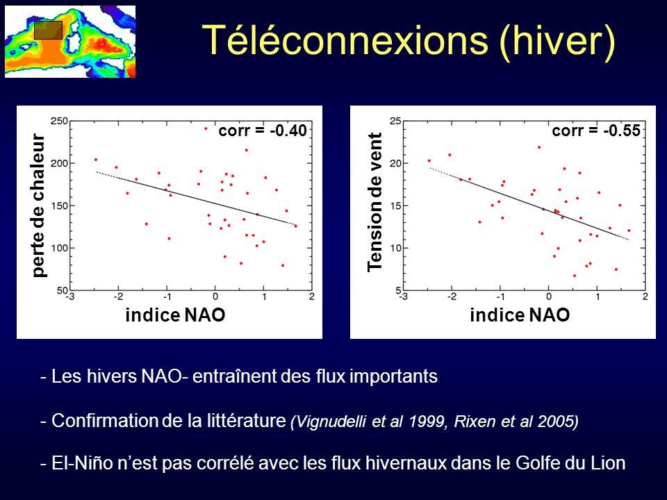 Tension de vent corr = -0.51 corr = -0.40 indice NAO Téléconnexions (hiver) - Les hivers NAO- entraînent des flux importants - Confirmation de la littérature (Vignudelli et al 1999, Rixen et al 2005) - El-Niño nest pas corrélé avec les flux hivernaux dans le Golfe du Lion indice NAO perte de chaleur corr = -0.55