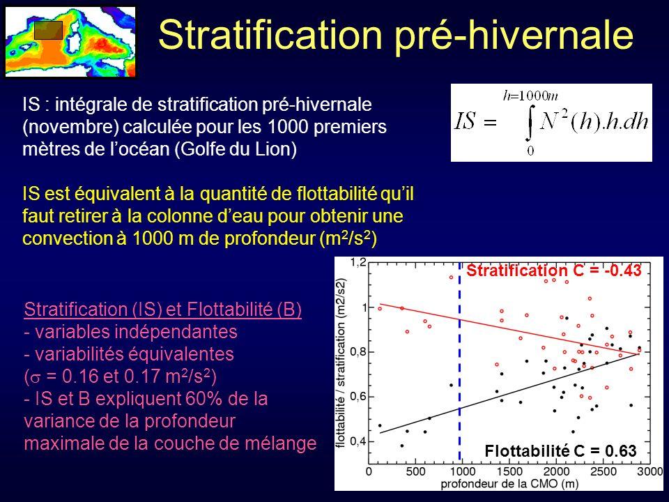 Stratification pré-hivernale IS : intégrale de stratification pré-hivernale (novembre) calculée pour les 1000 premiers mètres de locéan (Golfe du Lion) IS est équivalent à la quantité de flottabilité quil faut retirer à la colonne deau pour obtenir une convection à 1000 m de profondeur (m 2 /s 2 ) Flottabilité C = 0.63 Stratification C = -0.43 Stratification (IS) et Flottabilité (B) - variables indépendantes - variabilités équivalentes ( = 0.16 et 0.17 m 2 /s 2 ) - IS et B expliquent 60% de la variance de la profondeur maximale de la couche de mélange