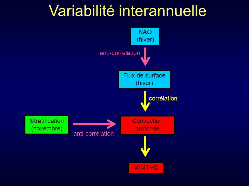 Convection profonde WMTHC Flux de surface (hiver) corrélation Variabilité interannuelle NAO (hiver) anti-corrélation Stratification (novembre) anti-corrélation
