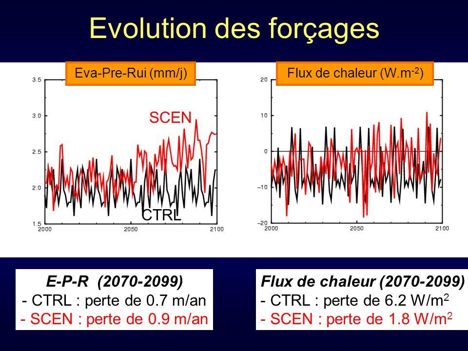 Evolution des forçages E-P-R (2070-2099) - CTRL : perte de 0.7 m/an - SCEN : perte de 0.9 m/an Eva-Pre-Rui (mm/j) Flux de chaleur (W.m -2 ) Flux de chaleur (2070-2099) - CTRL : perte de 6.2 W/m 2 - SCEN : perte de 1.8 W/m 2 SCEN CTRL