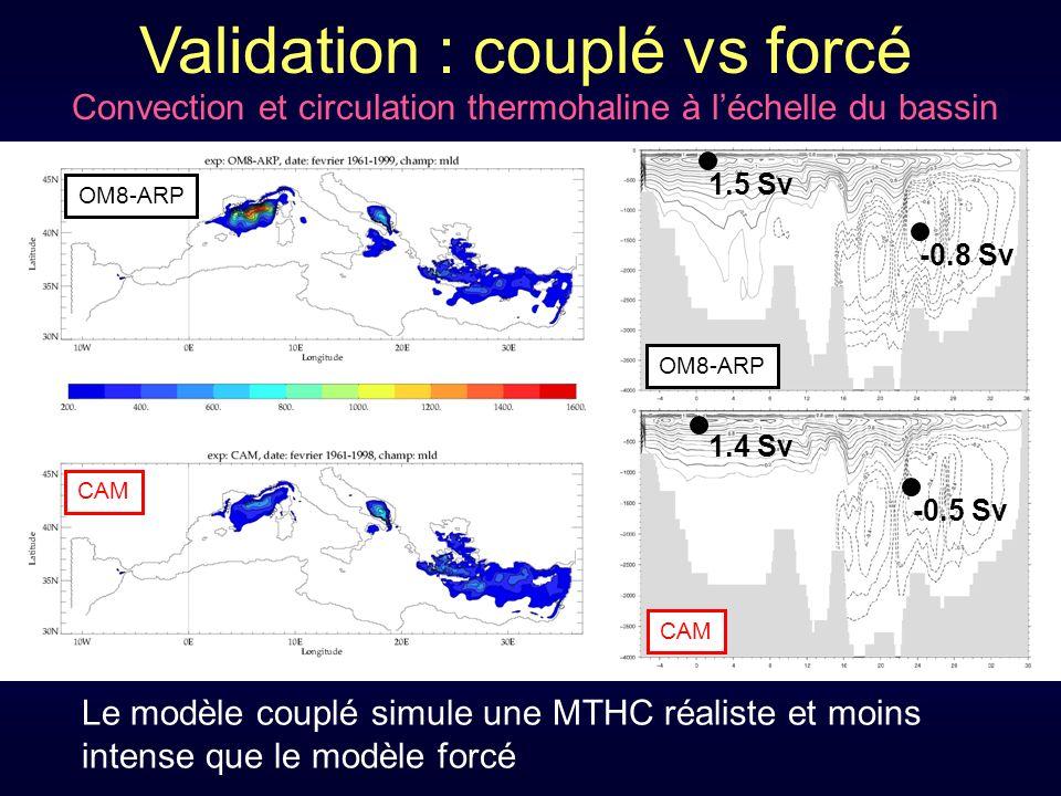 OM8-ARP CAM Validation : couplé vs forcé Convection et circulation thermohaline à léchelle du bassin Le modèle couplé simule une MTHC réaliste et moins intense que le modèle forcé OM8-ARP 1.5 Sv 1.4 Sv -0.8 Sv -0.5 Sv