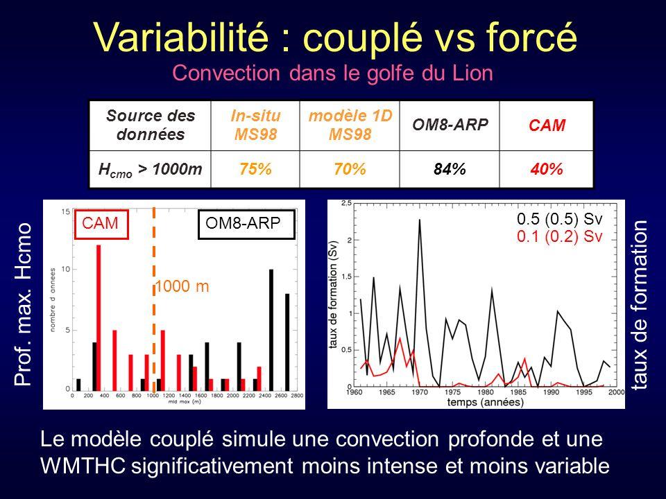 Variabilité : couplé vs forcé Convection dans le golfe du Lion 0.5 (0.5) Sv 0.1 (0.2) Sv taux de formation Le modèle couplé simule une convection profonde et une WMTHC significativement moins intense et moins variable OM8-ARPCAM 1000 m Prof.