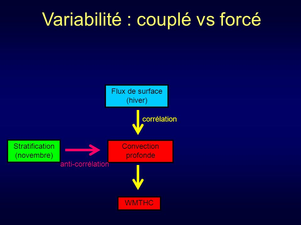 Convection profonde WMTHC Flux de surface (hiver) corrélation Stratification (novembre) anti-corrélation Variabilité : couplé vs forcé