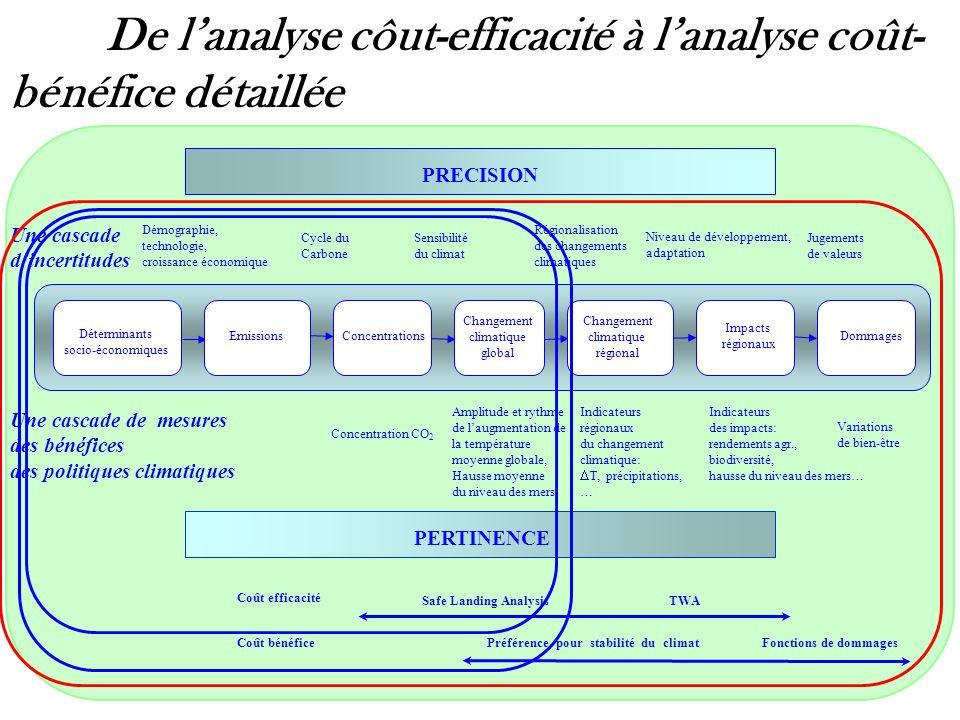Safe Landing Analysis TWA Préférence pour stabilité du climat Fonctions de dommages Coût efficacité Coût bénéfice PRECISION PERTINENCE Une cascade din
