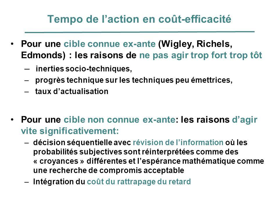 Tempo de laction en coût-efficacité Pour une cible connue ex-ante (Wigley, Richels, Edmonds) : les raisons de ne pas agir trop fort trop tôt – inertie