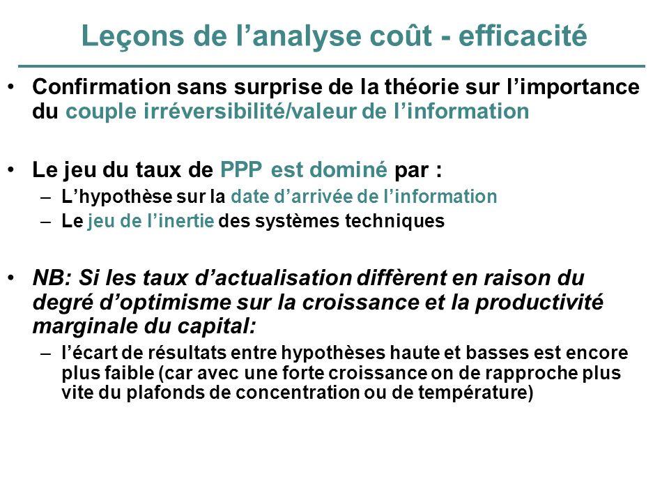 Leçons de lanalyse coût - efficacité Confirmation sans surprise de la théorie sur limportance du couple irréversibilité/valeur de linformation Le jeu