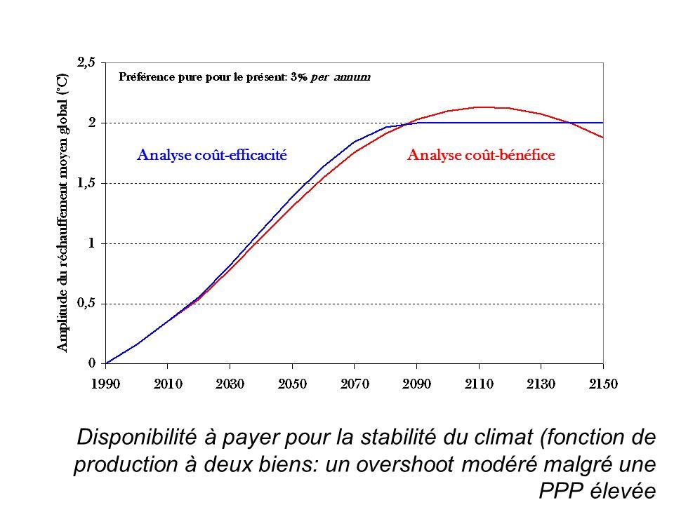 Disponibilité à payer pour la stabilité du climat (fonction de production à deux biens: un overshoot modéré malgré une PPP élevée Analyse coût-bénéfic